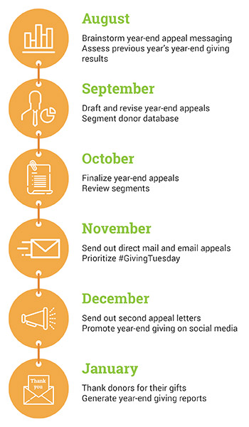 Great YearEnd Appeal Letter Tips With Free Samples  Giveffect
